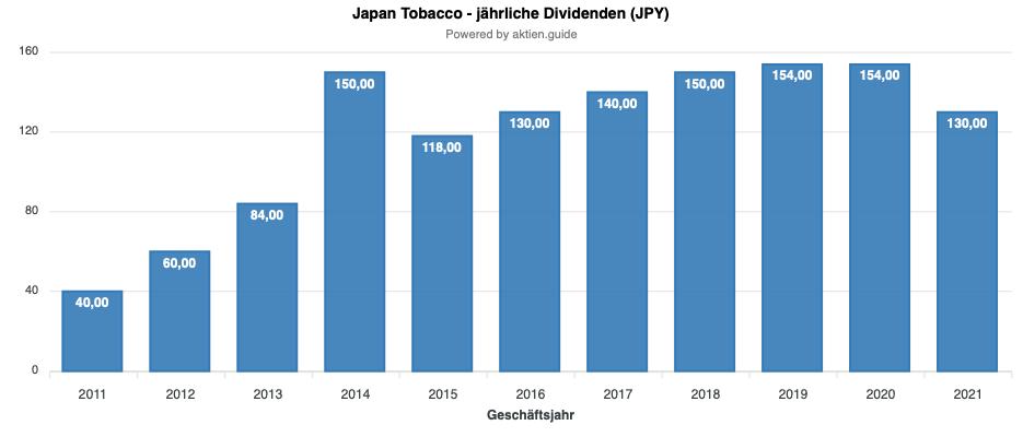 Japan Tobacco Dividendenentwicklung