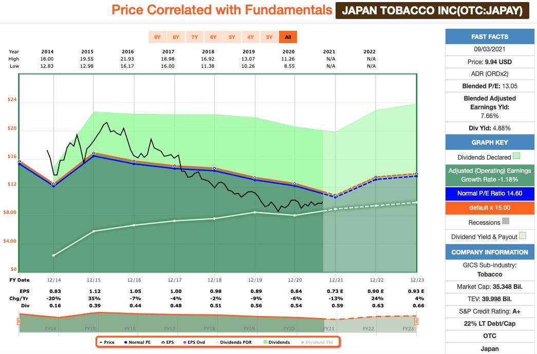 Dividenden: Japan Tobacco FastGraphs Chart