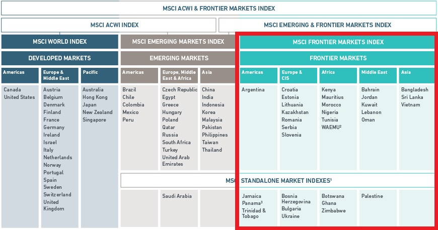 MSCI Market Classification