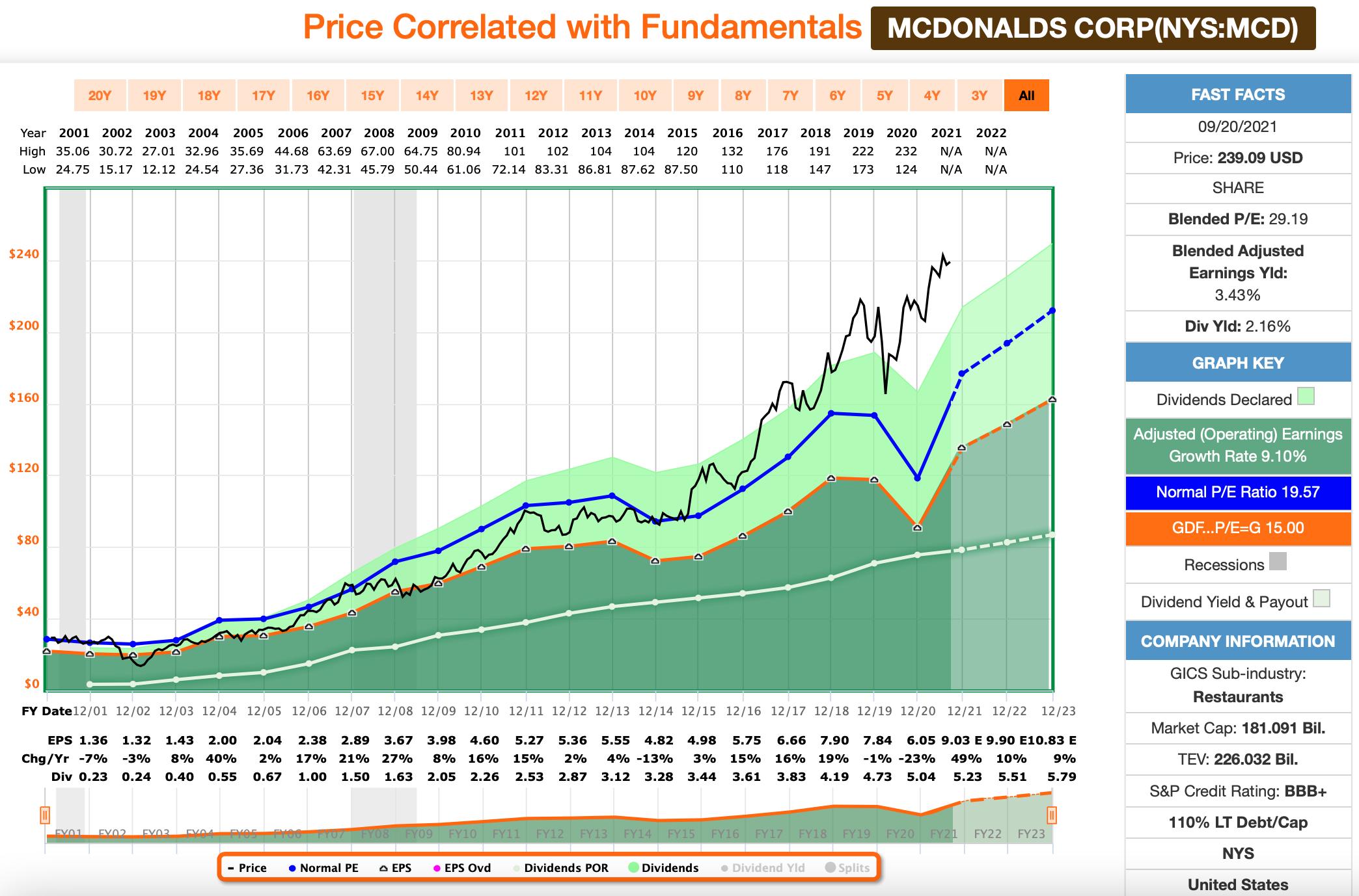 Dividenden: McDonald's FastGraphs Chart