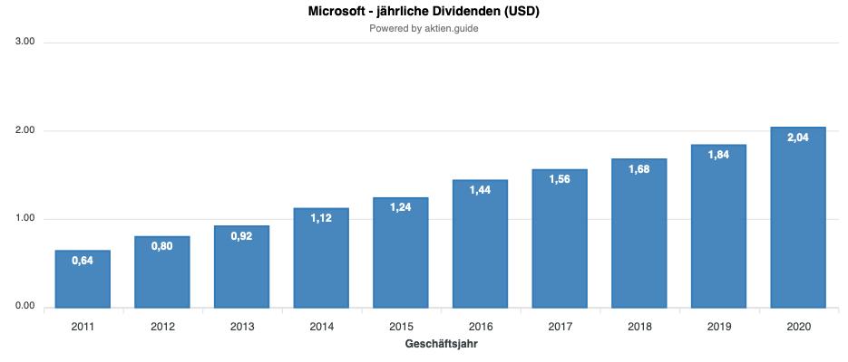 Microsoft Dividendenentwicklung
