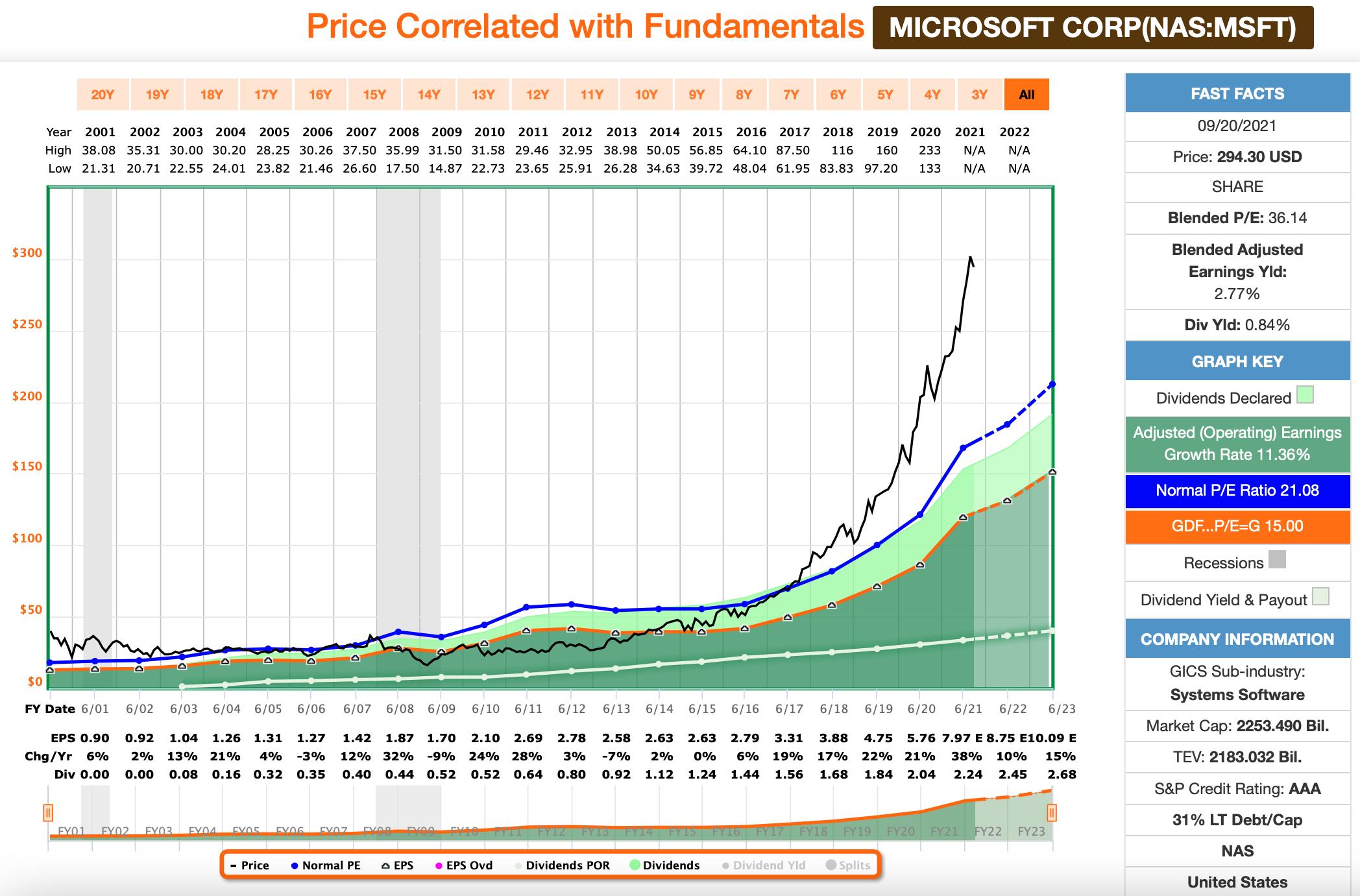 Dividenden: Microsoft FastGraphs Chart