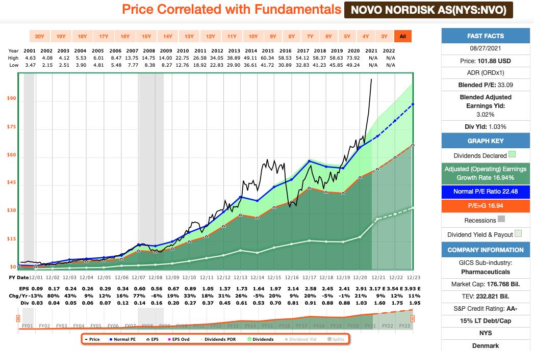 Dividenden: Novo Nordisk FastGraphs Chart
