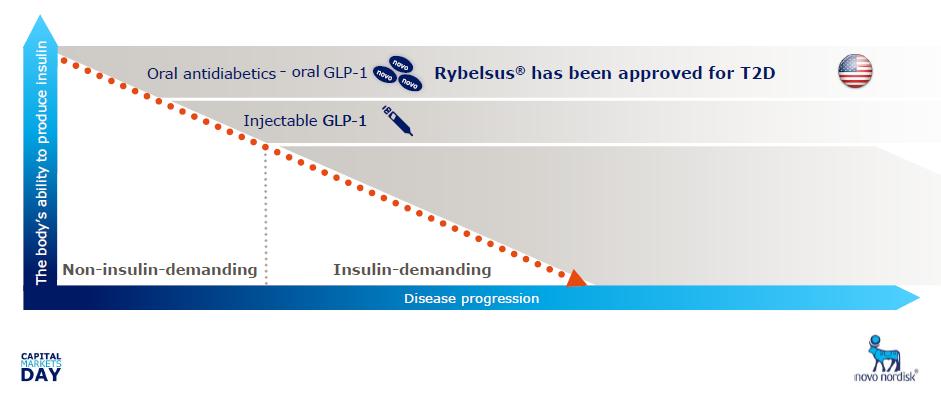 Novo Nordisk Insulin vs. GLP-1