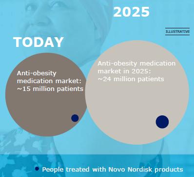 Novo Nordisk Makt für Fettleibigkeit