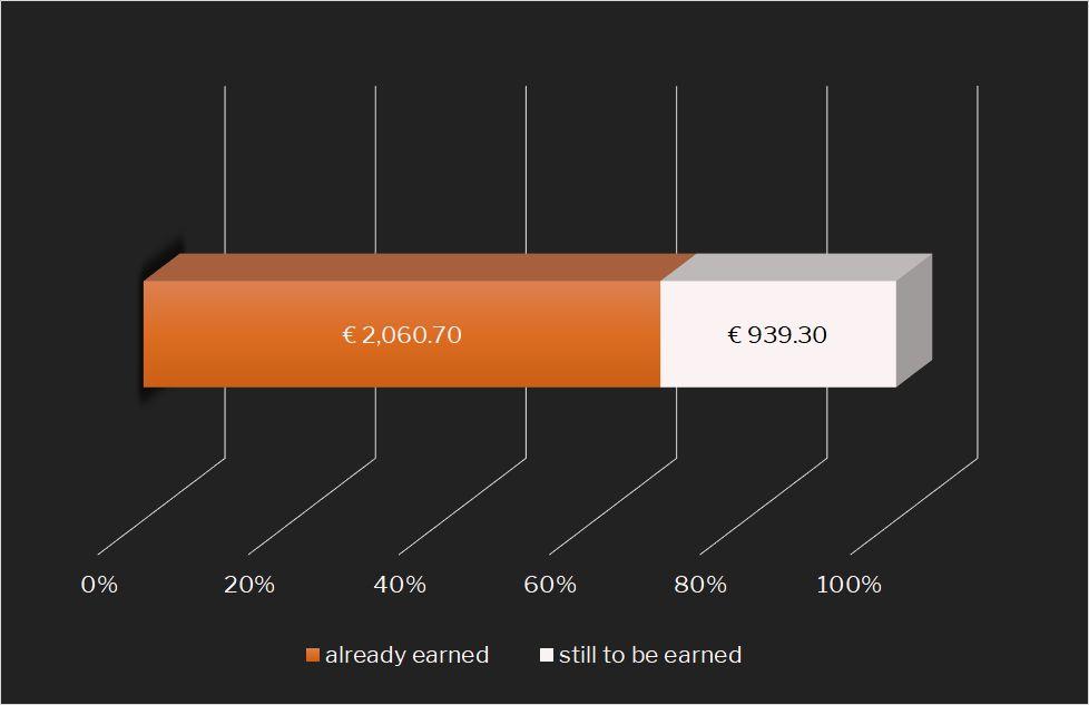 Passive Income Target-vs.-Actual