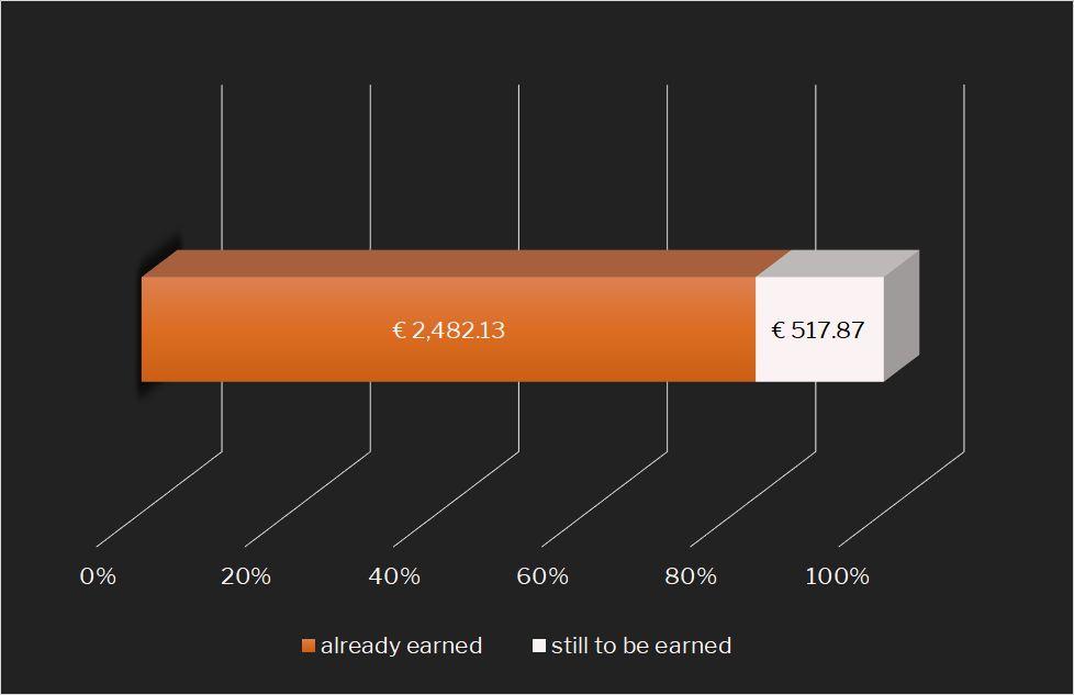 Target-vs.-Actual Passive Income