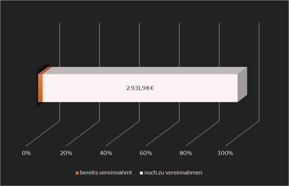 Passives Einkommen Soll-Ist-Vergleich