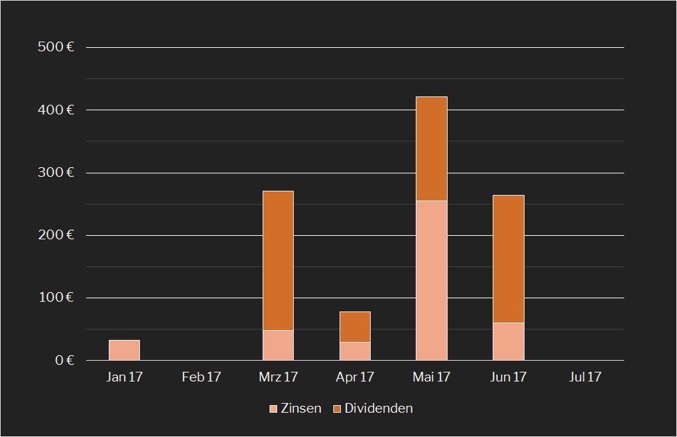 Passives Monats-Einkommen 2017