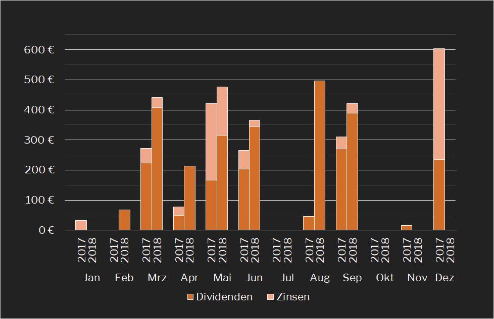 Passives Monats-Einkommen