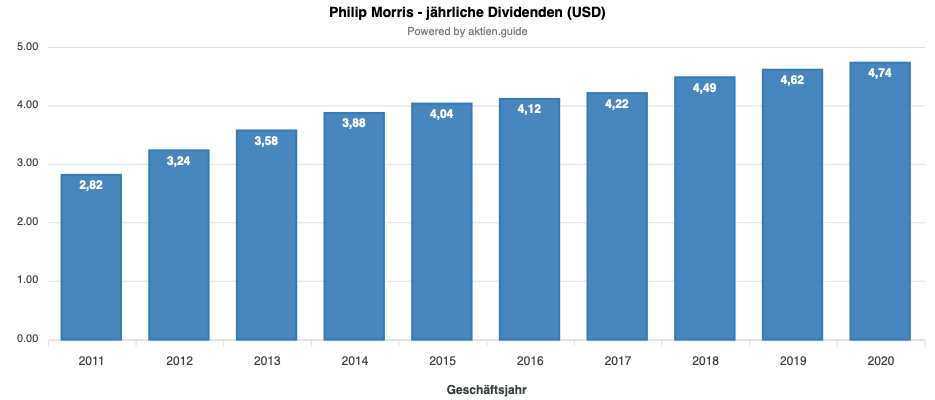 Philip Morris Dividendenentwicklung