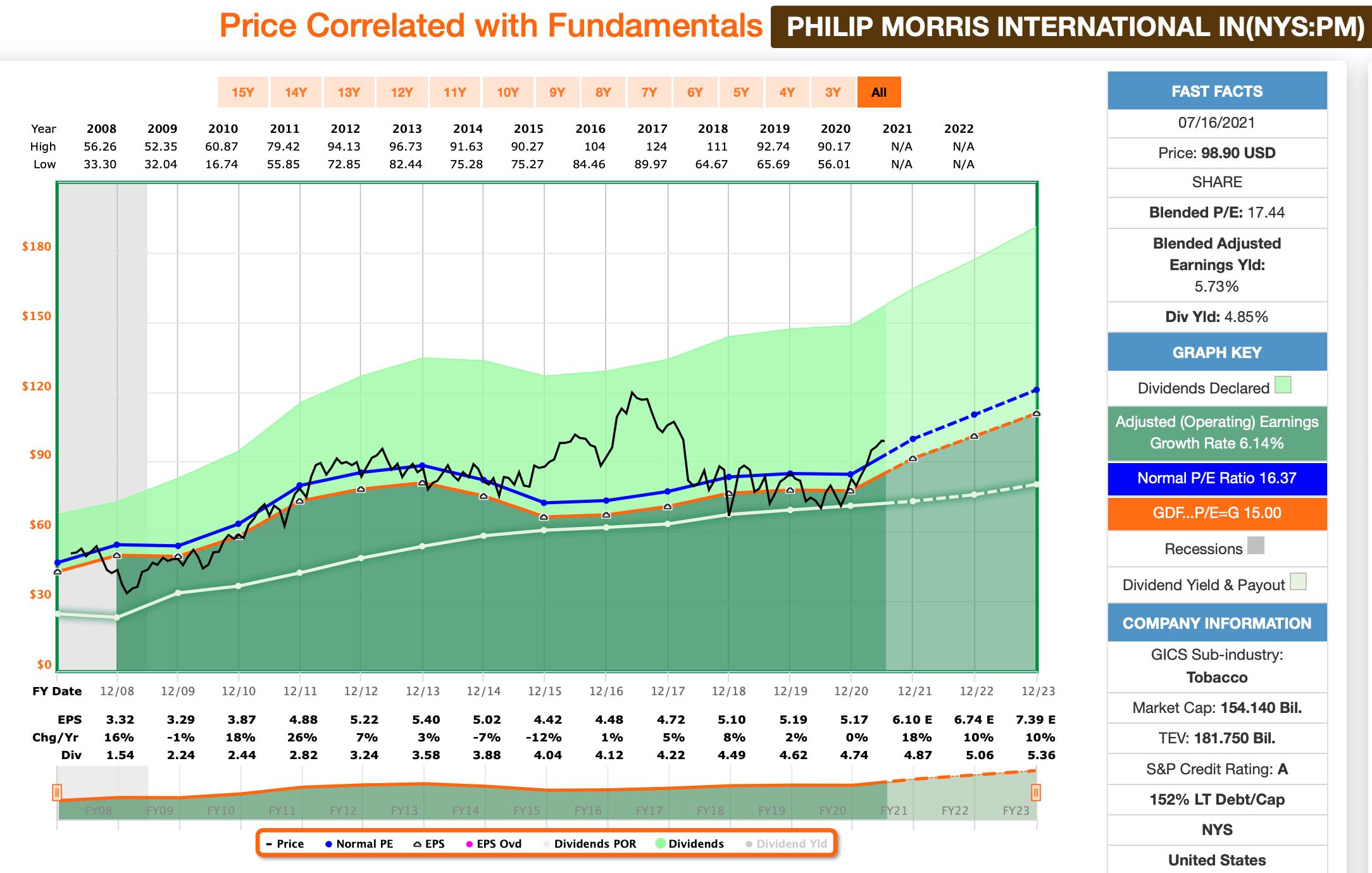 Philip Morris FastGraphs Chart