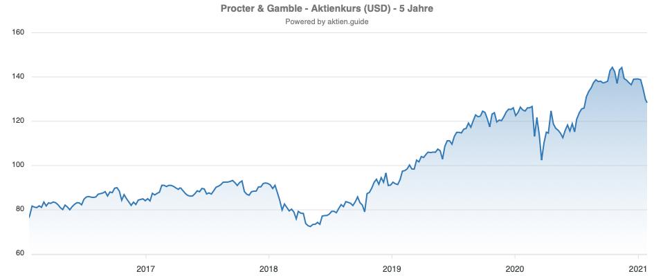 Procter & Gamble Aktienkursverlauf
