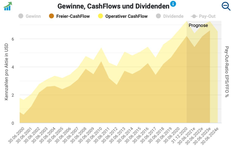 Procter & Gamble Cashflow