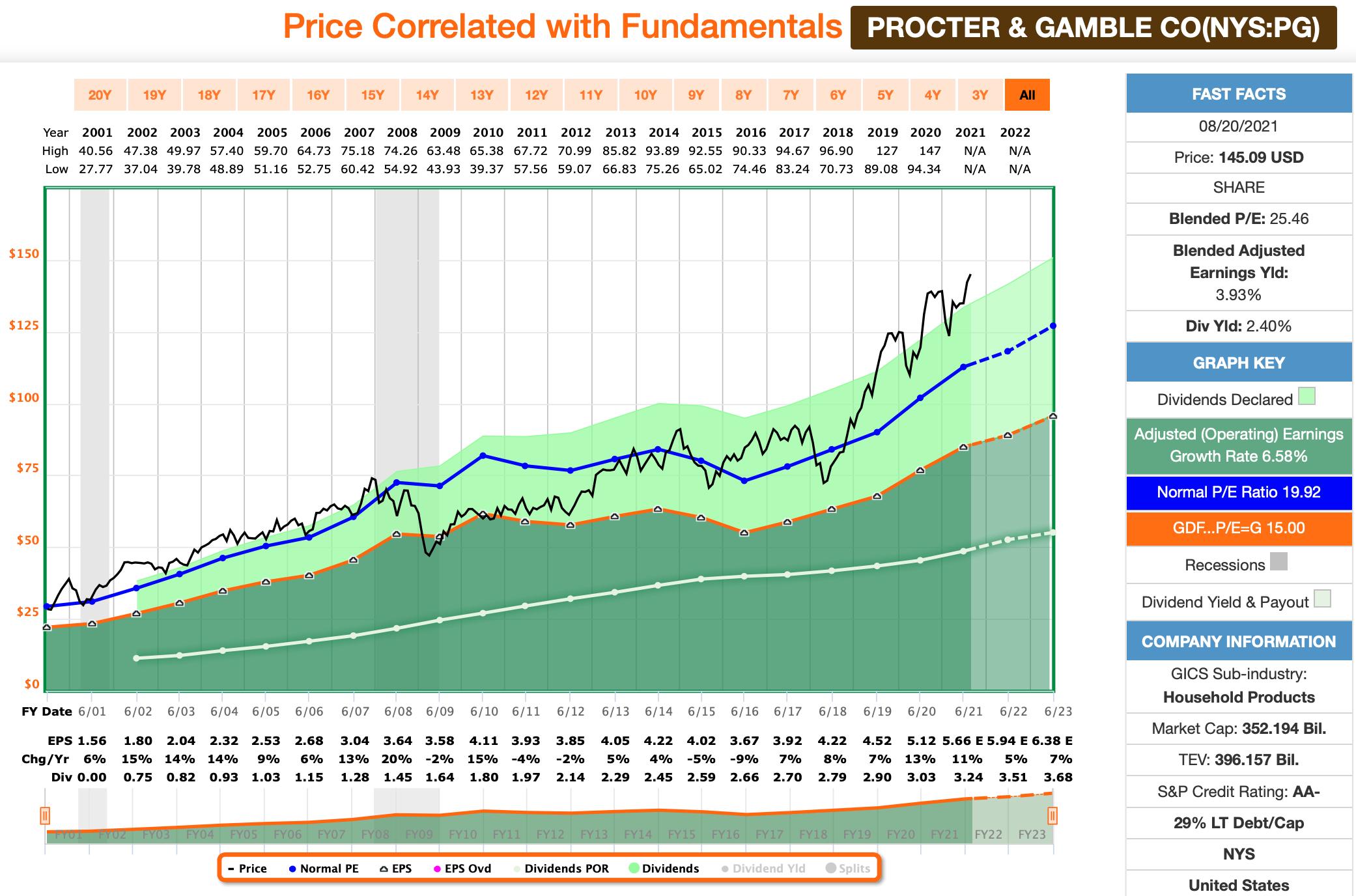 Dividenden-Dienstag: Procter & Gamble FastGraphs Chart