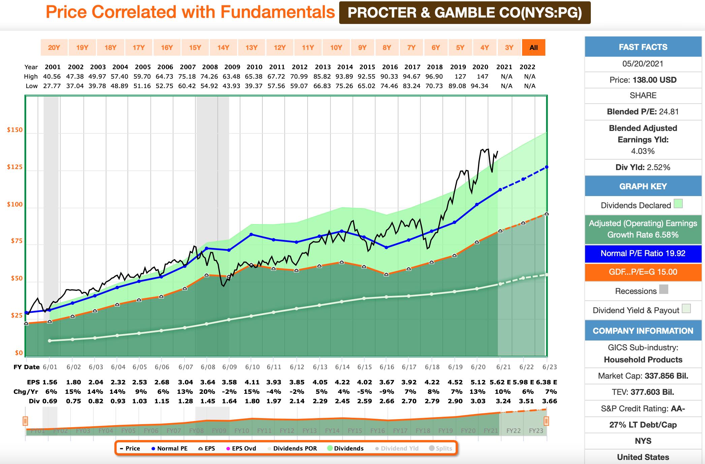 Procter & Gamble FastGraphs Chart