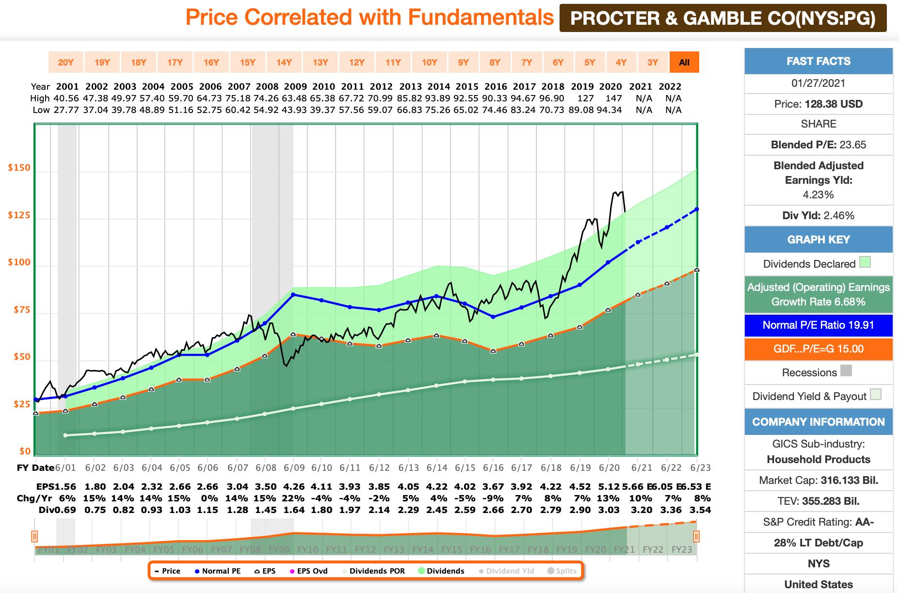 Procter & Gamble FastGraphs