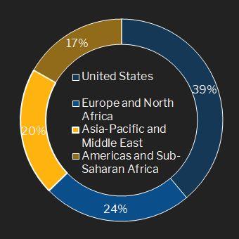 BAT Revenues by Region