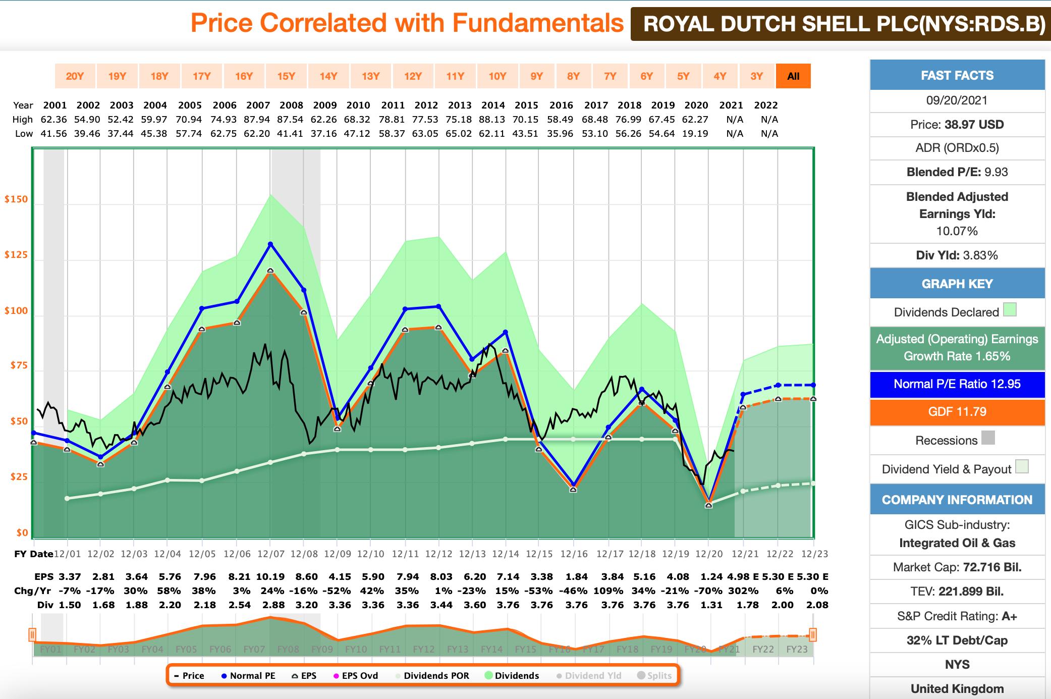 Dividenden: Royal Dutch Shell FastGraphs Chart