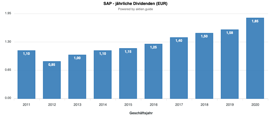 SAP Dividendenentwicklung
