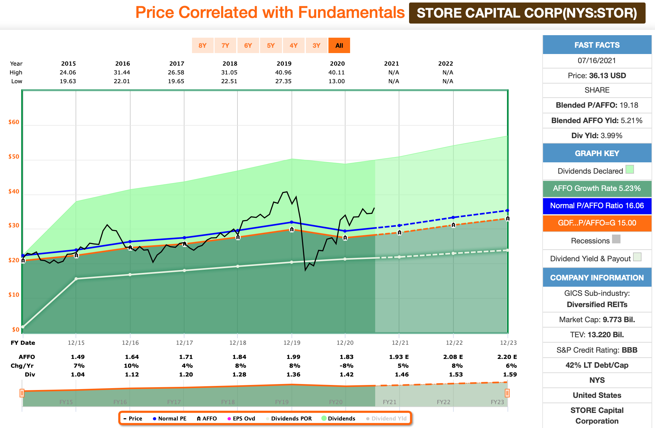 STORE Capital FastGraphs Chart