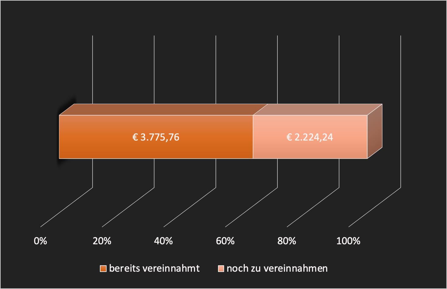 Einkommen-Soll-Ist-Vergleich