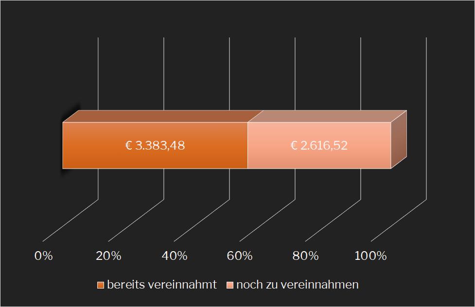 Soll-Ist-Vergleich-Einkommen
