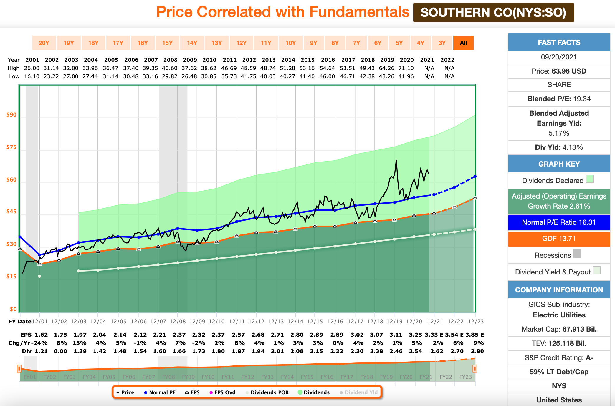 Dividenden: Southern Company FastGraphs Chart