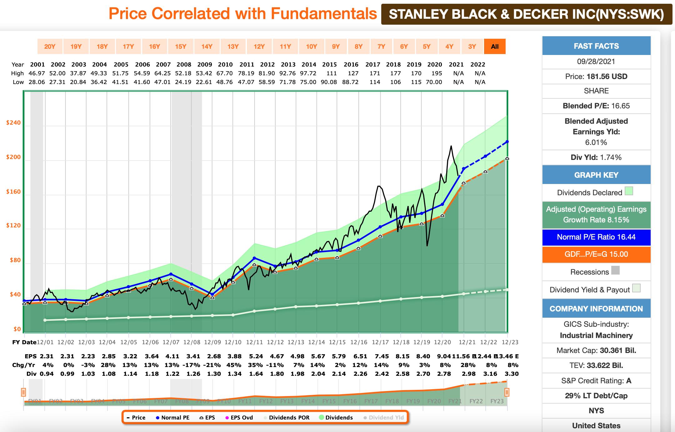 Watchlist: Stanley Black & Decker FastGraphs Chart