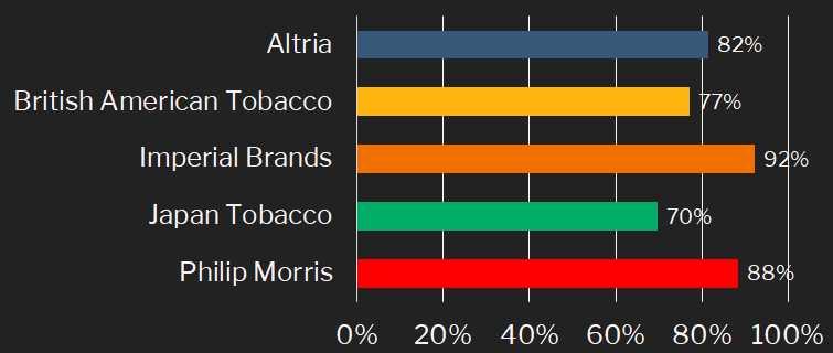 Tabakindustrie - Ausschüttungsquote