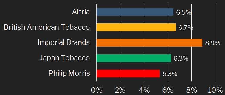 Tabakindustrie - Dividendenrendite