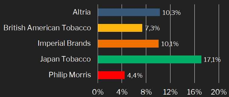 Tabakindustrie - Dividendenwachstum