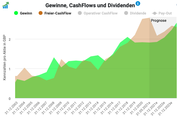 Unilever Cashflow-Entwicklung