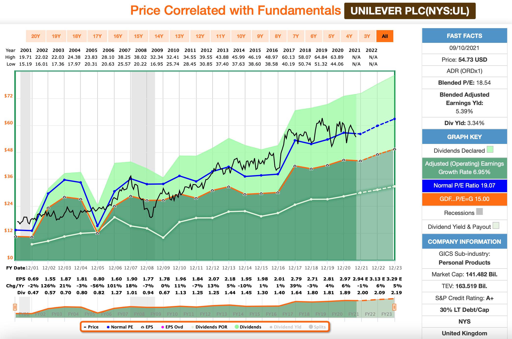 Dividenden: Unilever FastGraphs Chart