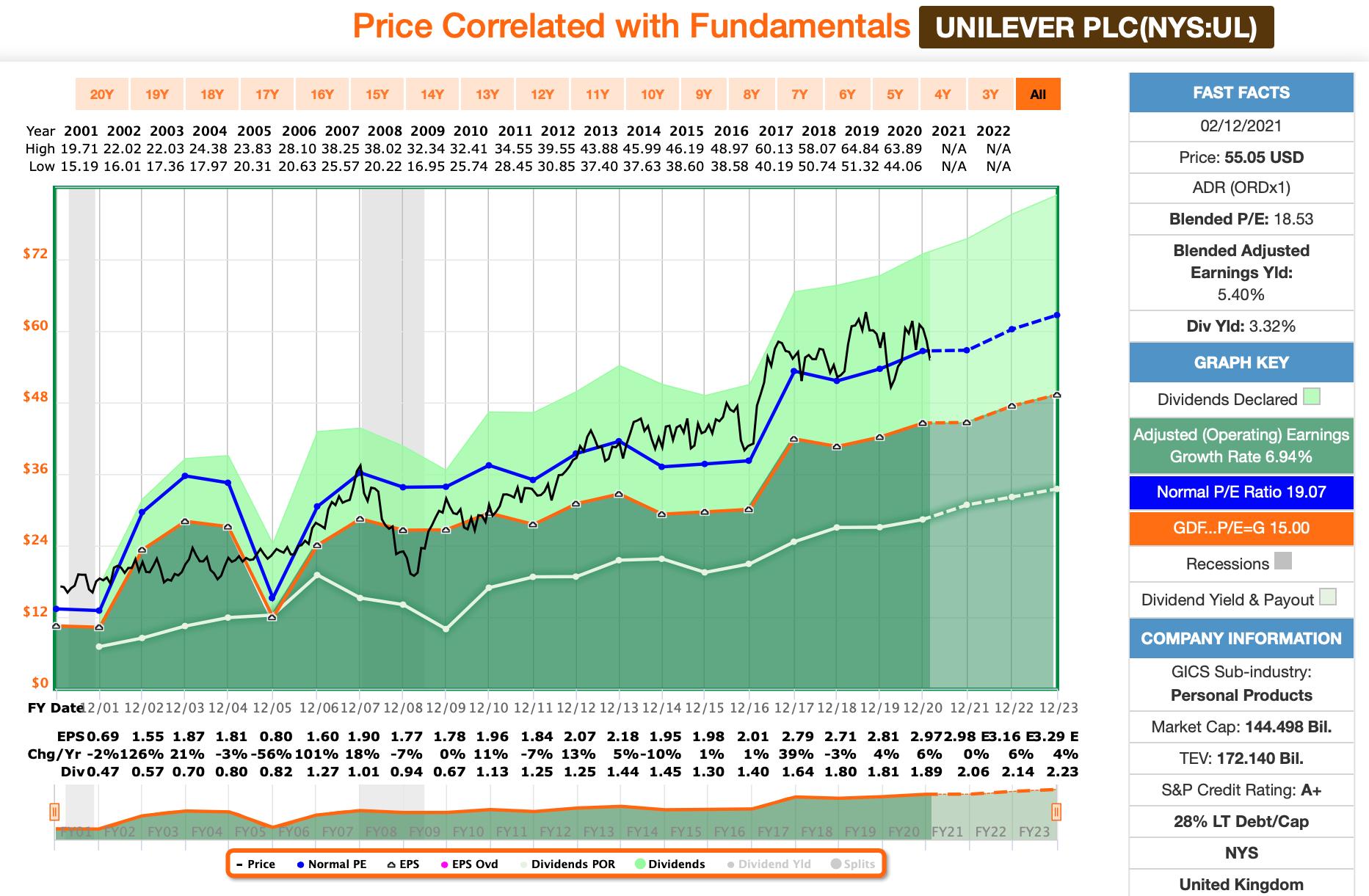 Unilever FastGraphs Chart