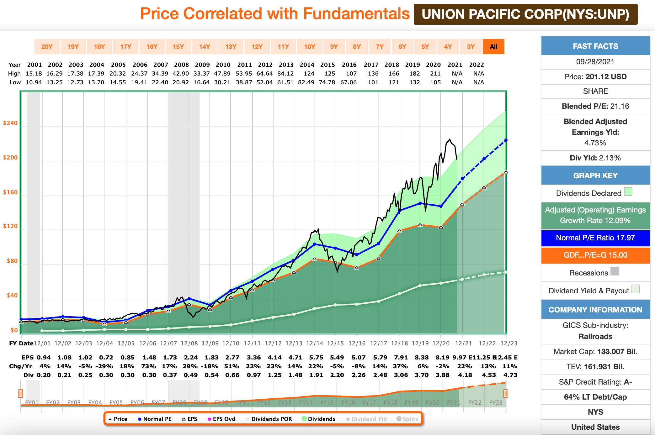 Watchlist: Union Pacific FastGraphs Chart