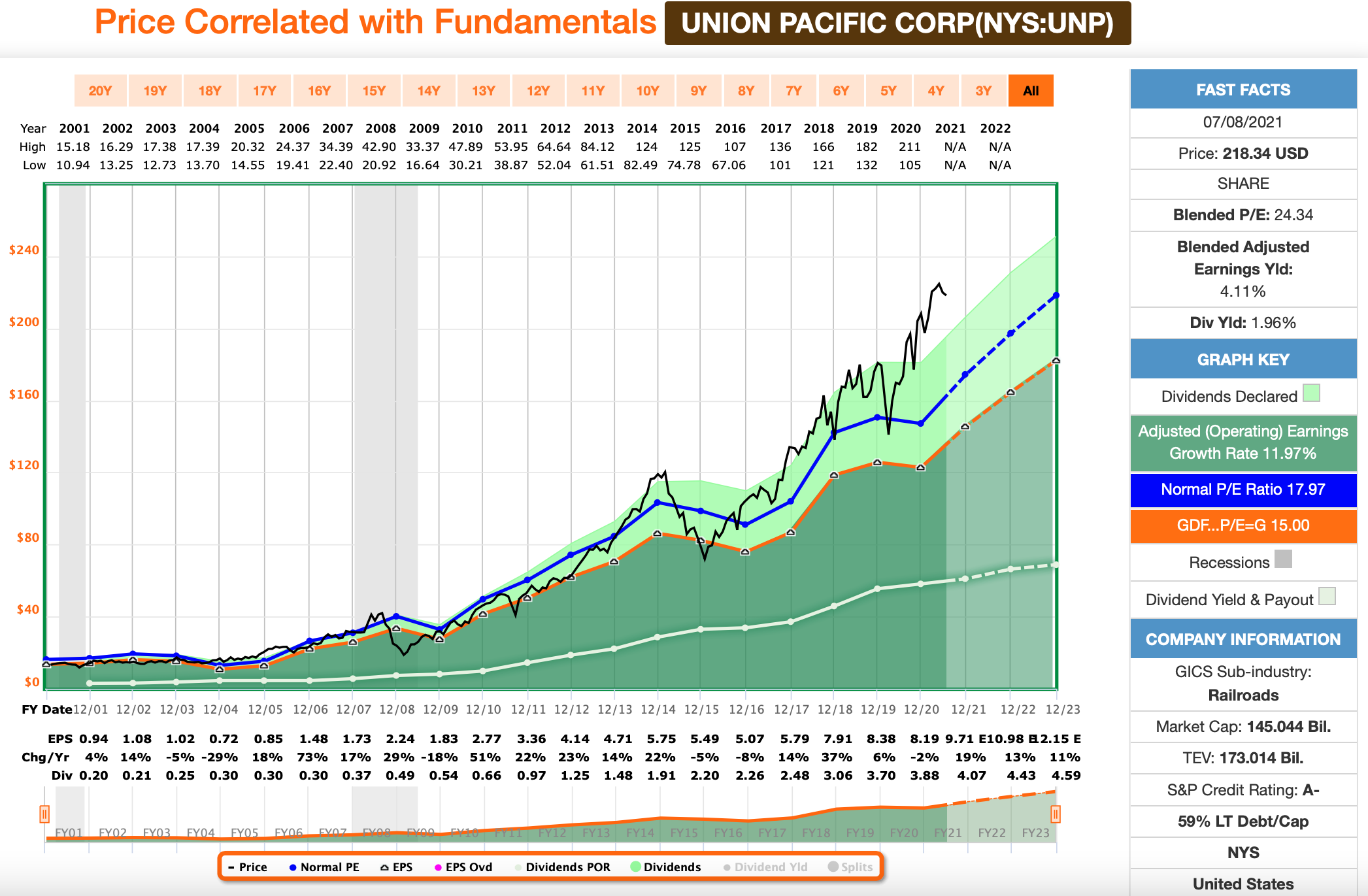 Union Pacific FastGraphs Chart