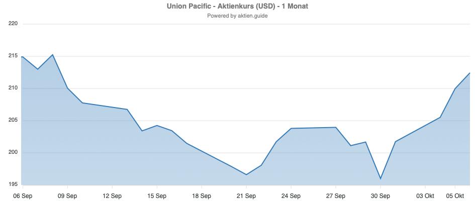Union Pacific Kursverlauf