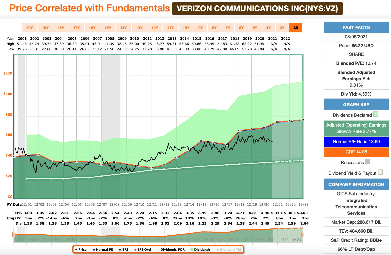Dividenden-Dienstag: Verizon FastGraphs Chart