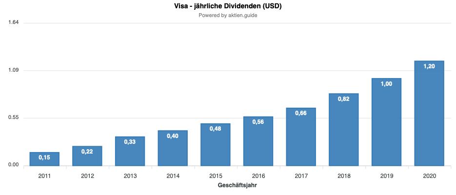 Visa Dividendenentwicklung