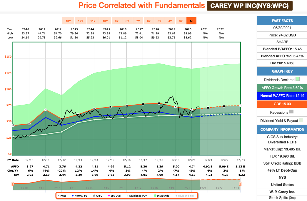 W.P. Carey FastGraphs Chart
