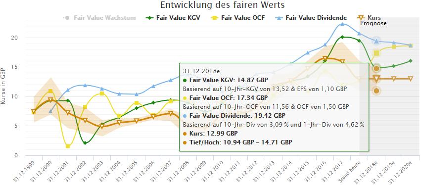 WPP: unterschiedliche Berechnungen des fairen Werts im Zeitverlauf