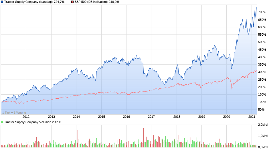 chart 10years Tractor Supply Company