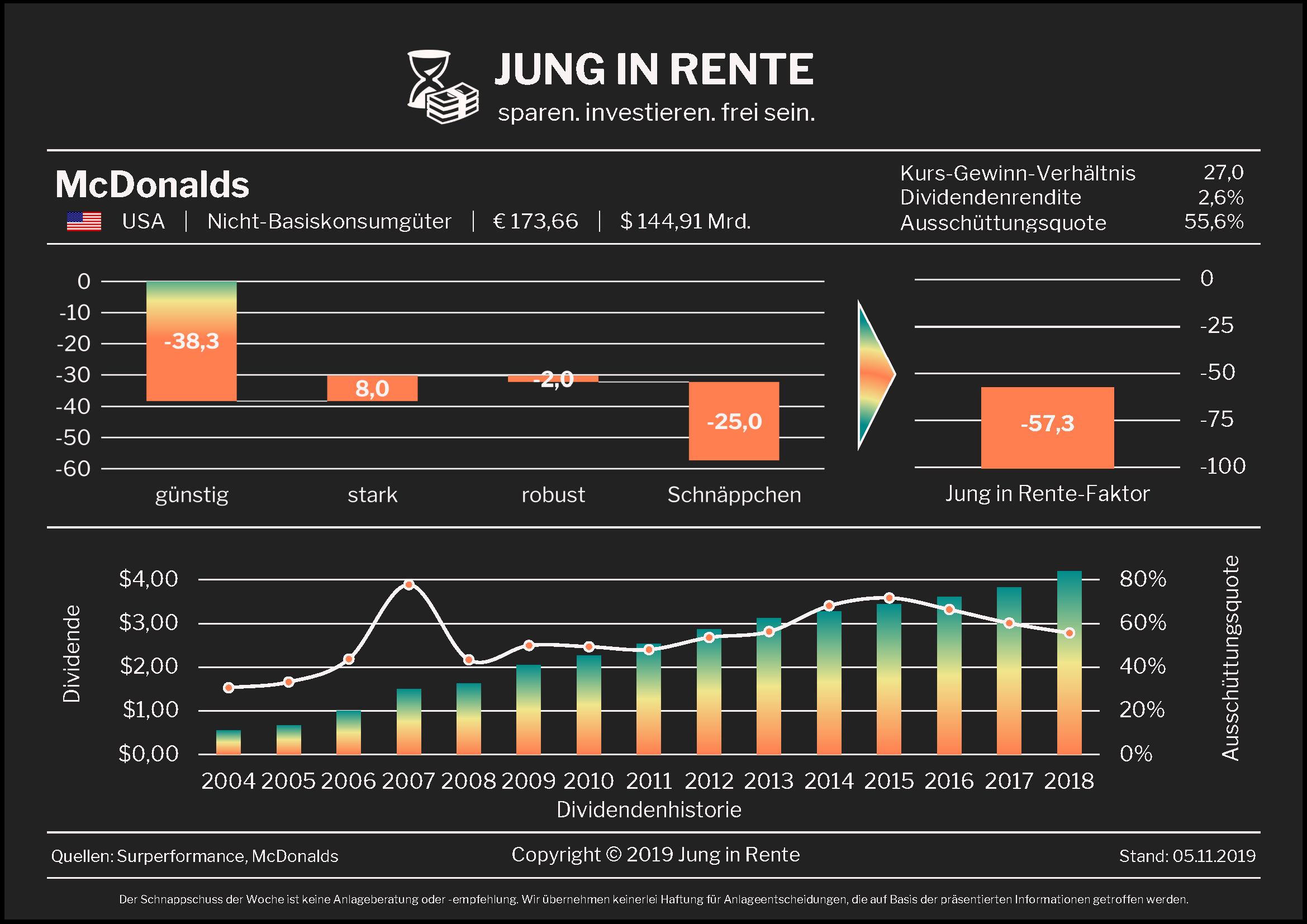 Jung in Rente – Schnappschuss Nr. 21 / 2019: McDonalds