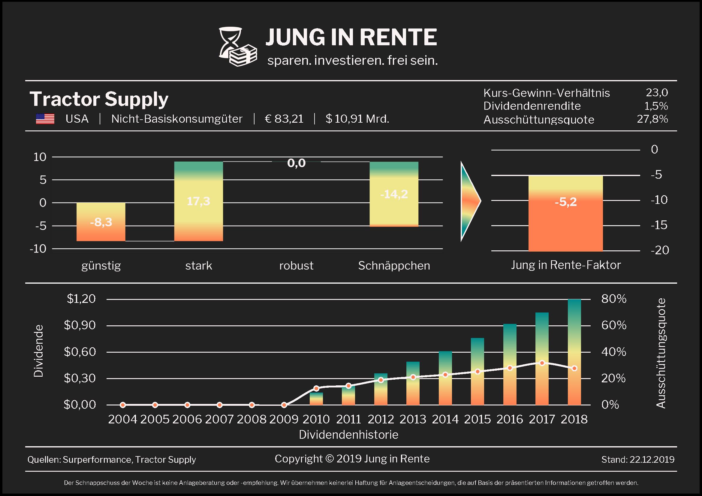 Jung in Rente – Schnappschuss Nr. 25 / 2019: Tractor Supply Company
