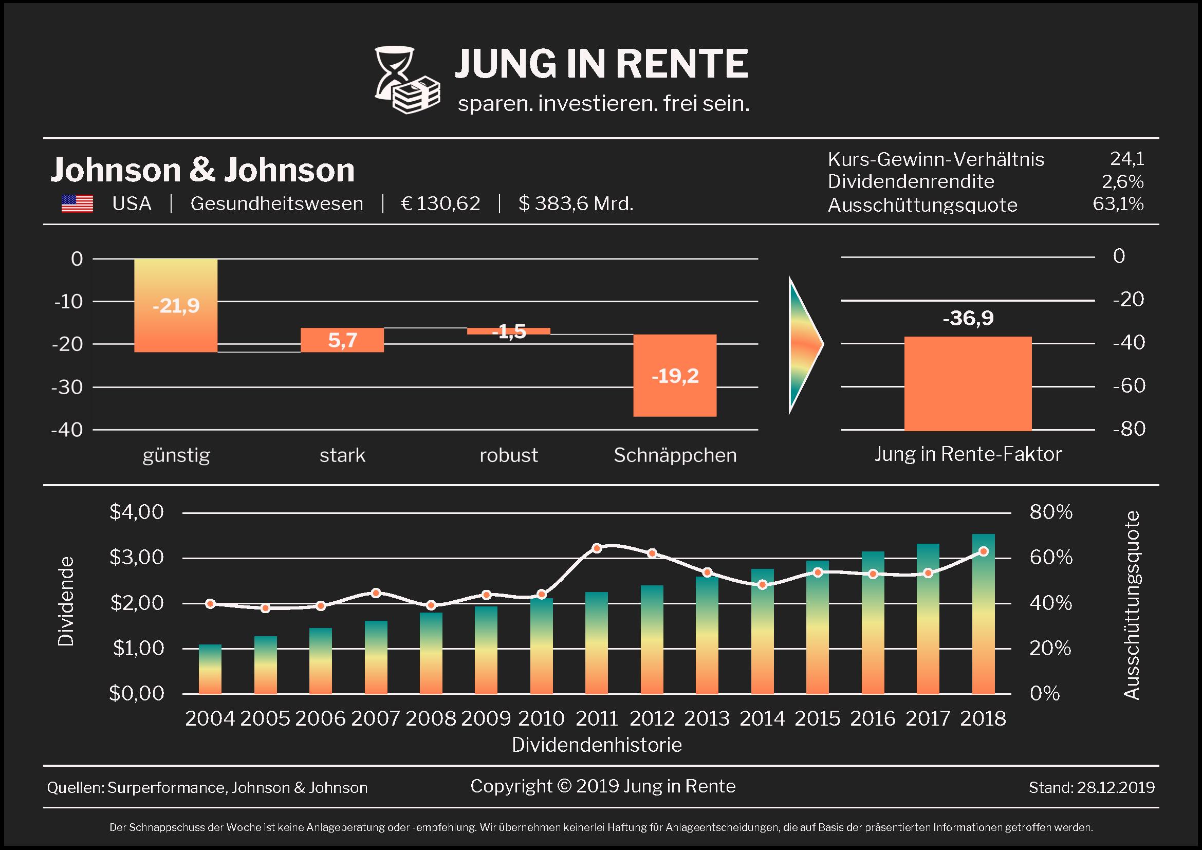 Jung in Rente – Schnappschuss Nr. 26 / 2019: Johnson & Johnson