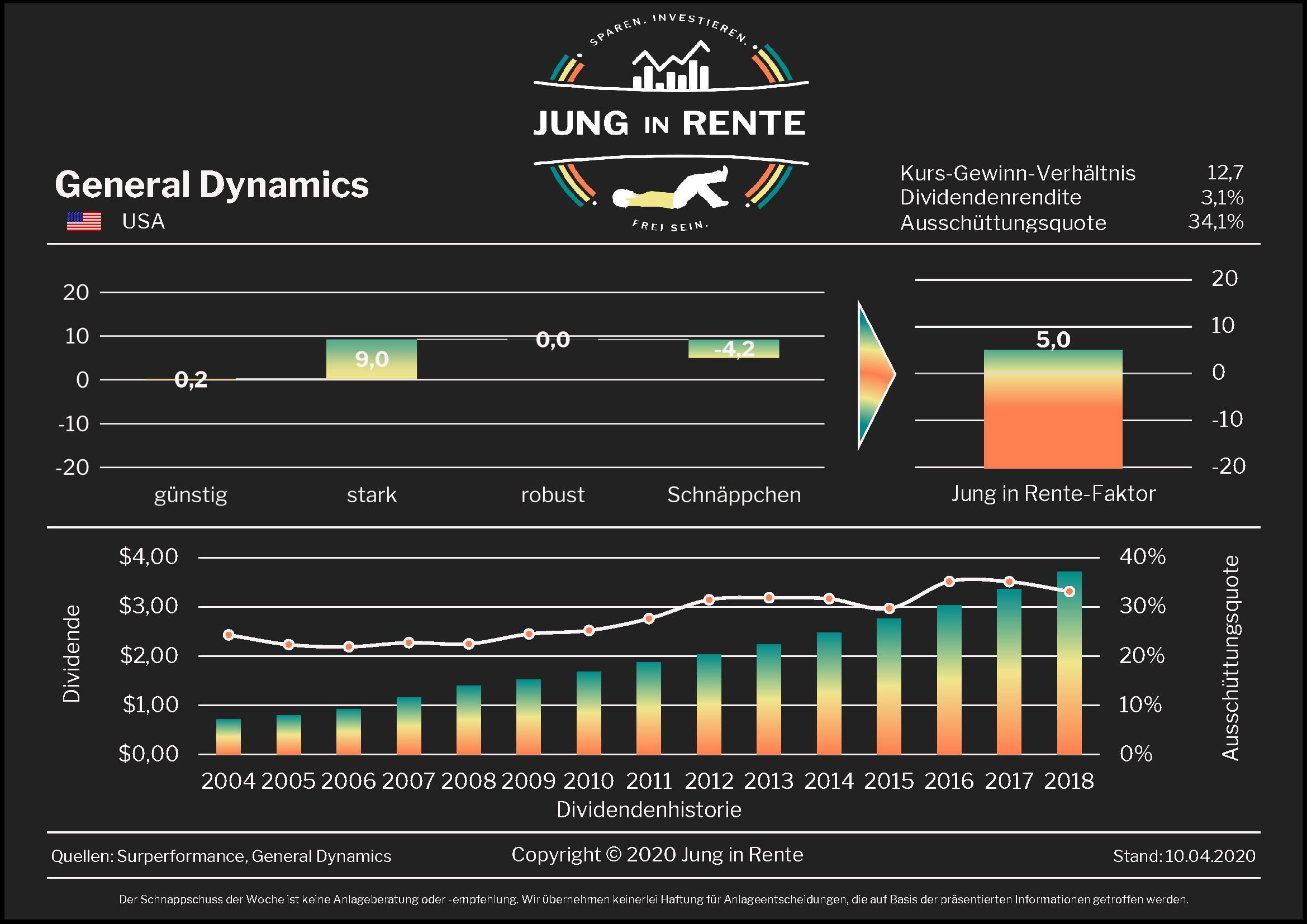 Schnappschuss der Woche: General Dynamics